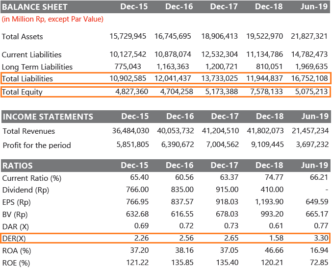 Data Balance Sheet, Income Statement, dan Ratio DER pada emiten Unilever Indonesia (UNVR)